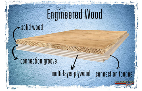There Are Two Main Types Of Wood Flooring Separated Due To Their Structure And Fitting Method Solid Engineered While Floors