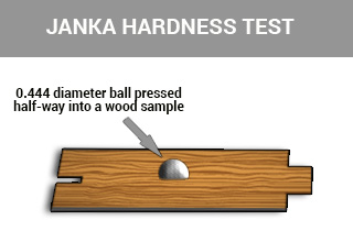 janka hardness test scheme